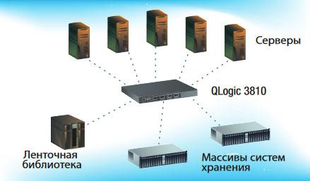 qlogic SANbox 3810
